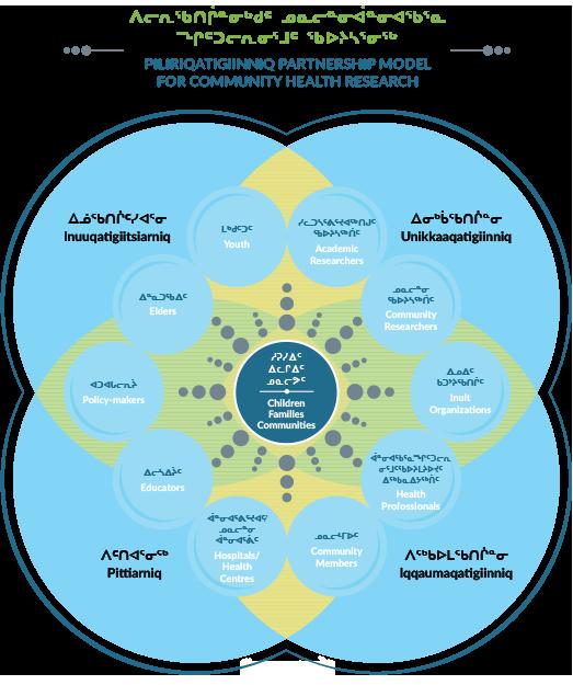 Piliriqatigiinniq Partnership Model for Community Health Research